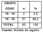 tabladistribucionadolesc_1