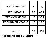 tabladistribucionadolesc_2