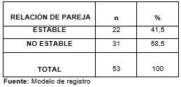 tabladistribucionadolesc_4