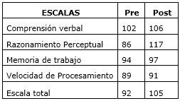 Tabla subescalas WISC