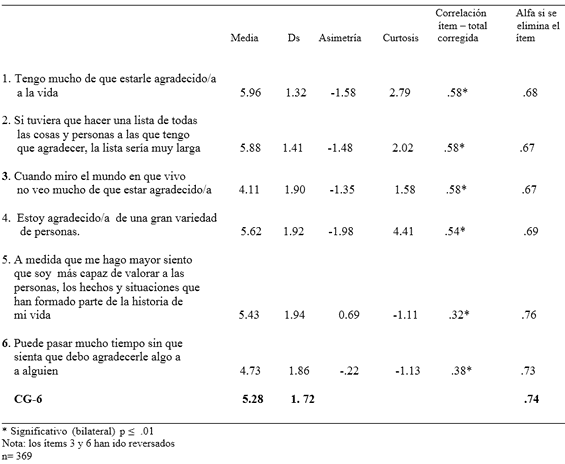 Estadísticos confiabilidad CG-6
