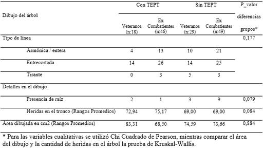 frecuencias y nivel significación grupos