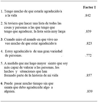 matriz factores y cargas factorial CG-6