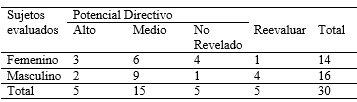 estimacion potencial directivo