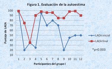evaluacion autoestima