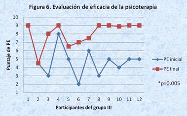 evaluacion psicoterapia grupo 3