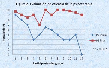 evaluacion eficacia psicoterapia