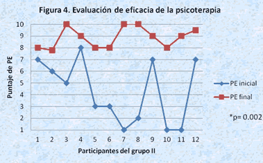 evaluacion psicoterapia 4