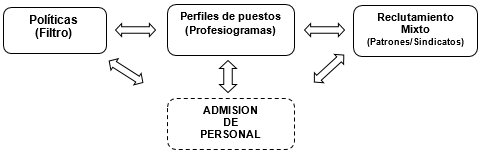 requisitos personal