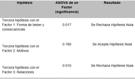 comparacion areas estudio 3 factores