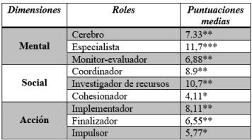dimensaiones grupos roles