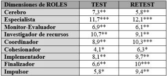 puntuaciones cada rol
