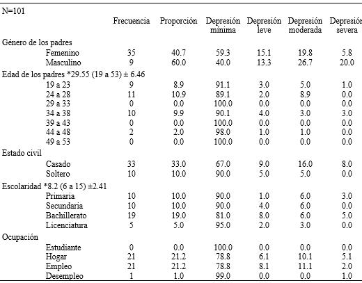 DepresionParalisis