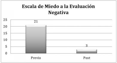 EscalaMiedo Evaluacion Negativa